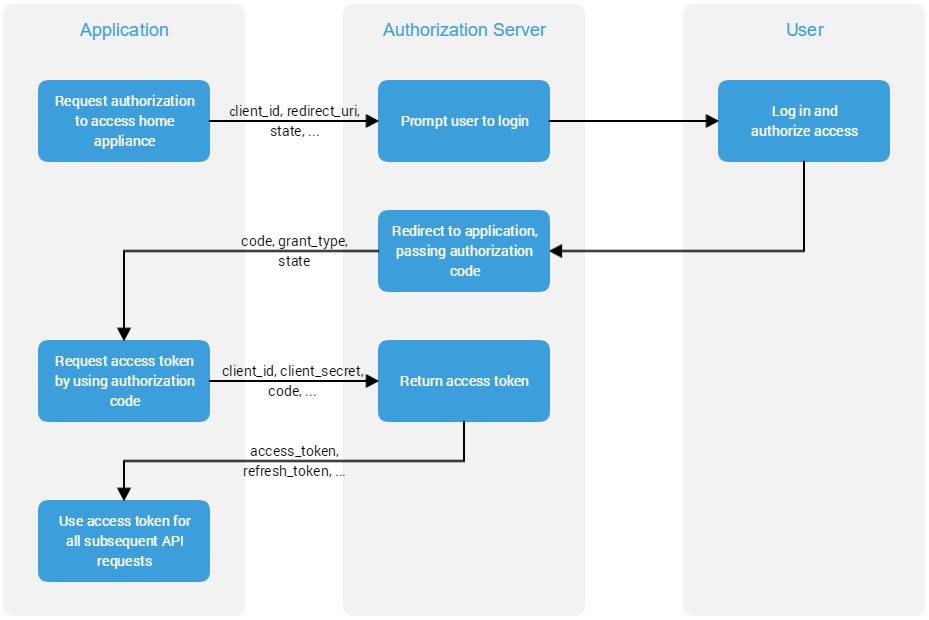 AuthorizationCodeGrantFlow.png