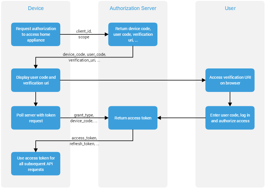 DeviceAuthenticationFlow.png